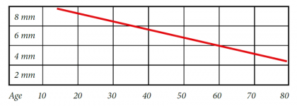 age-graph.png
