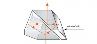 The Schmidt-Pechan prism is very compact. However, it requires a reflective layer. This means a loss of light.