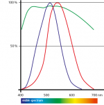 Chart showing the sensitivity curve of the eye, versus the typical transmission curve of ZEISS binoculars with T*-coating.